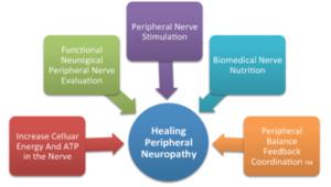 Neuropathy Relief